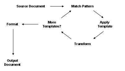 image of XSLT processing pattern